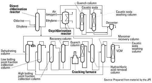 vcm direct chlorination reactor