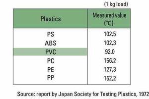 Heat Distortion Temperature softening plastics 2