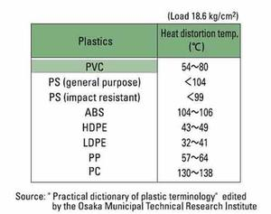 Heat Distortion Temperature softening plastics