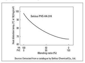 Heat distortion temperature pvc