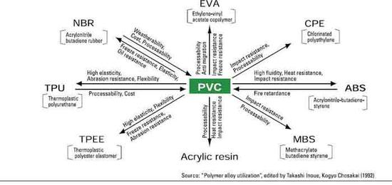Property modification of PVC products