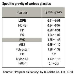 Specific gravity density plastics
