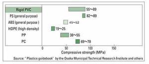 compressive strength plastics