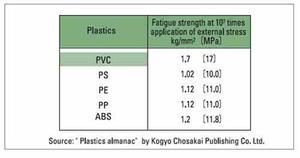 fatigue strength plastics