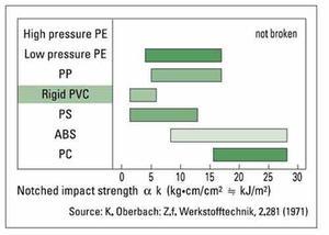 impact strength plastics