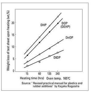 pvc Bleeding and evaporation of plasticisers