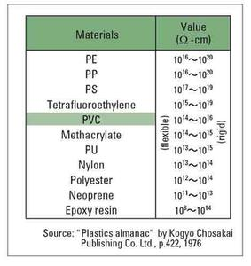 pvc Electrical insulation characteristics