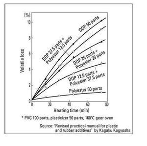 pvc Prevention of plasticiser bleed and volatilisation