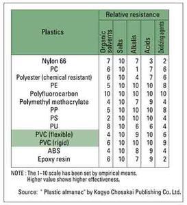pvc chemical resistance