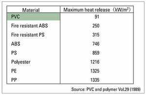 pvc maximum heat release