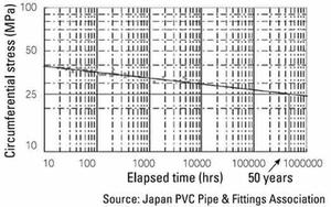 pvc pipes durability