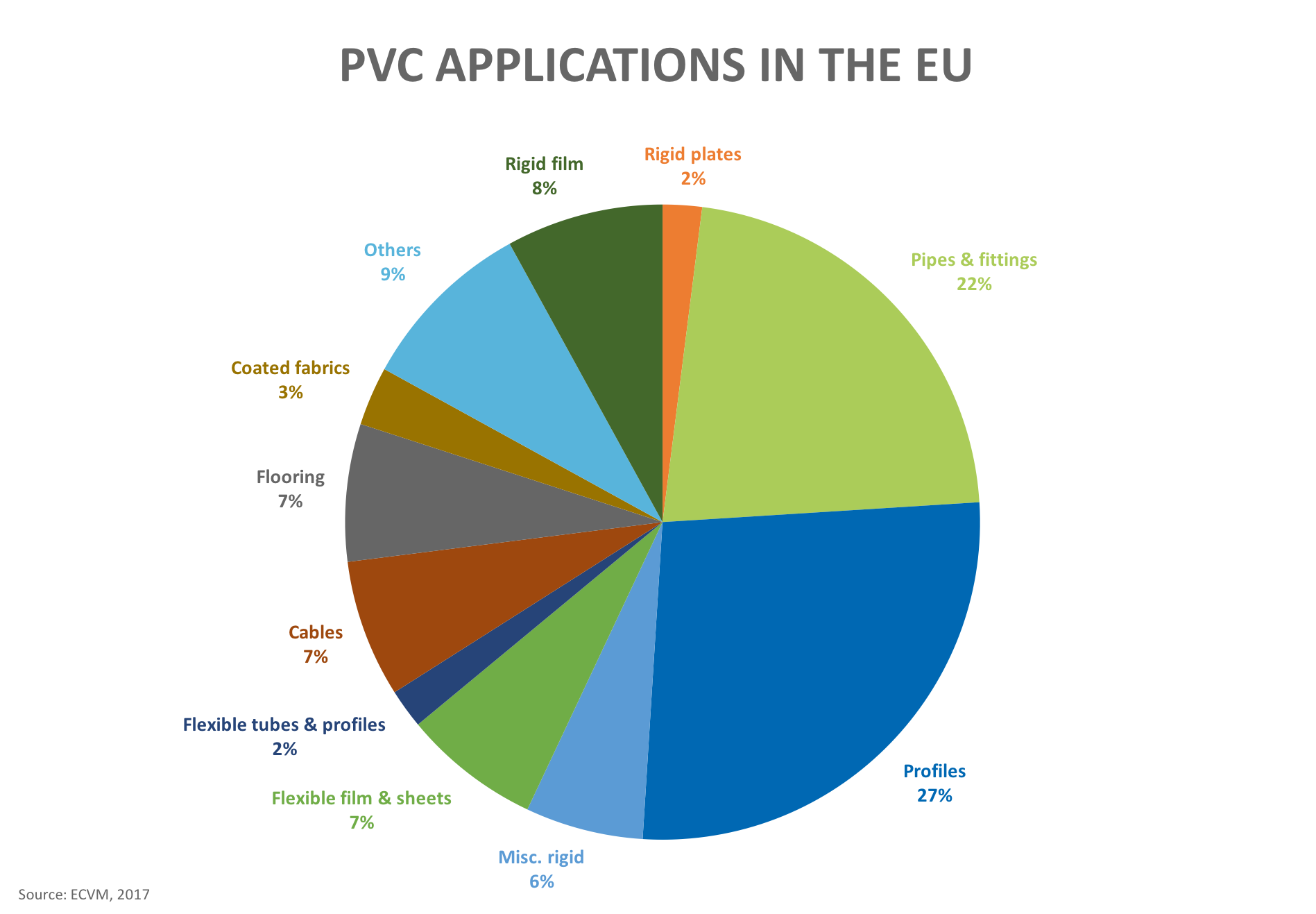 PVC applications in the EU